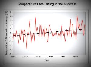 michigan midwest climate change temperatures rising