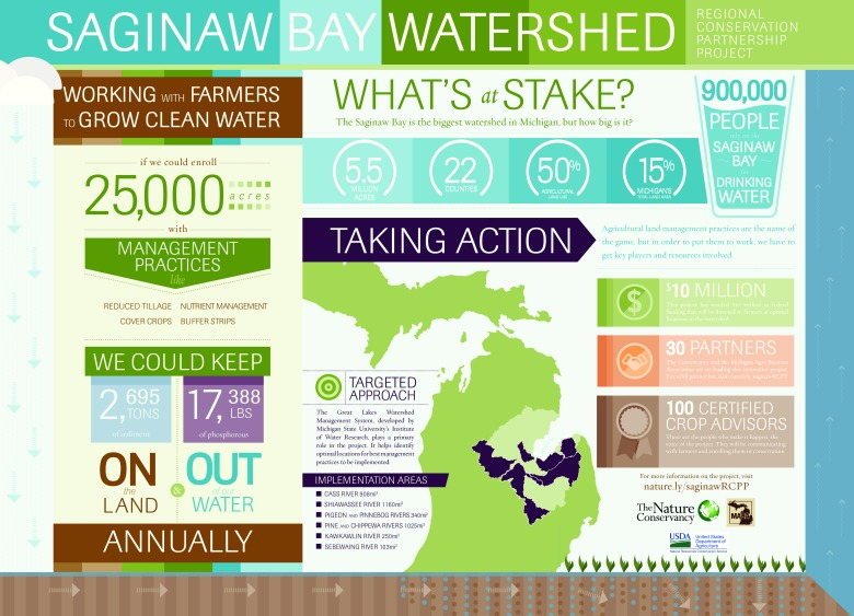 Saginaw Bay Watershed RCPP