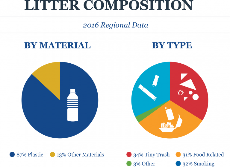 great lakes beach litter composition 2016