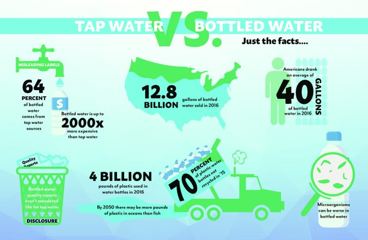 infographic bottled water tap water michigan