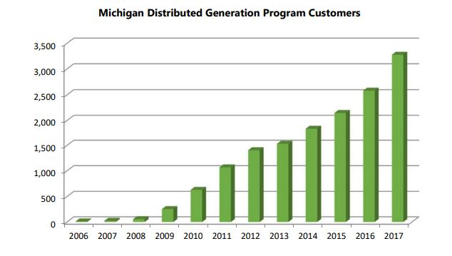 michigan distributed generation program customers solar wind renewable